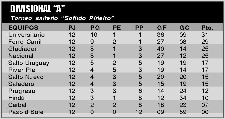 -Ceibal comenzó con un punto menos por sanción de la temporada anterior. -Saladero comenzó con 1 punto menos por igual sanción.