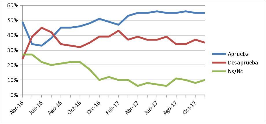 Gráfica serie temporal de la gestión del Intendente desde Abril 2016 a Noviembre 2017